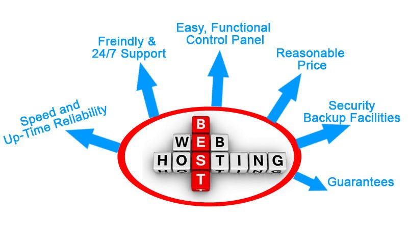 Why choosing right web hosting plan is important