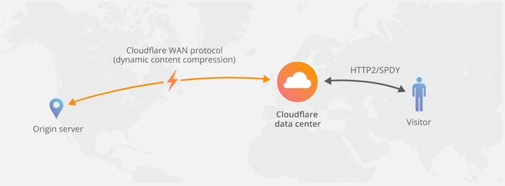 CloudFlare Railgun Hosting