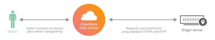 Without CloudFlare Railgun