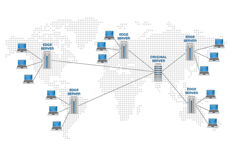 How Content Delivery Network (CDN) Work