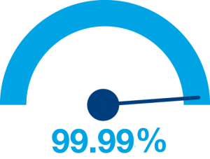 99.99% network uptime